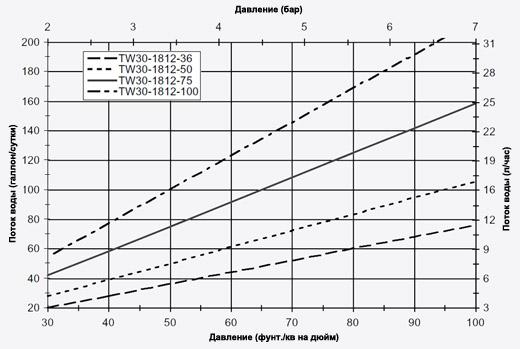 Мембрана обратноосмотическая график зависимости потока воды от давления Filmtec