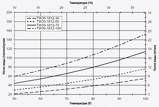 Мембрана обратноосмотическая график зависимости потока воды от температуры Filmtec