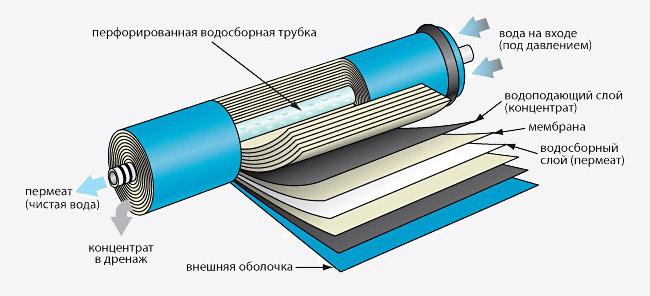 Строение обратноосмотической мембраны Filmtec