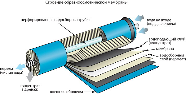 Третья ступень фильтрации воды