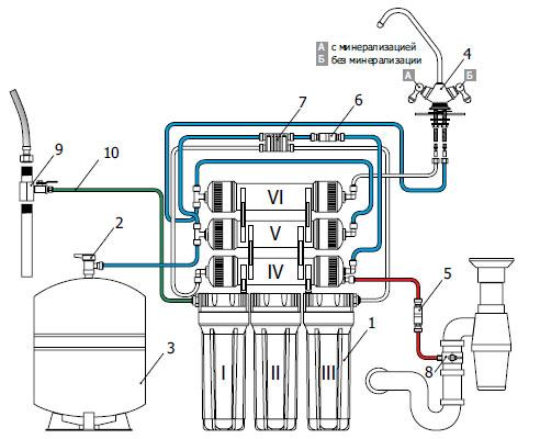 II - корпус угольного фильтра
